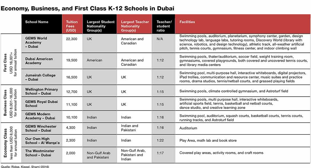 Economy, Business, and First Class K-12 Schools in Dubai